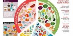Keto | Paleo | Low carb diet المباديء الأساسية لنظام قليل الكاربوهيدرات